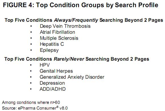 Maladies (pathologie) par profil de recherche
